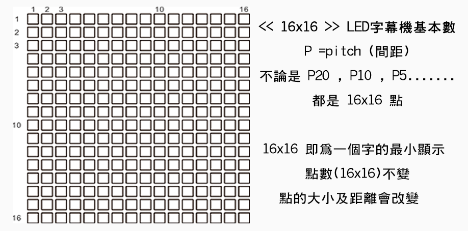 LED字幕機基本數為16x16,不論是P20、P10、P5都是16x16點