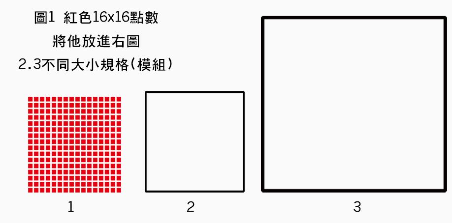 16x16點數陣列將其放在不同的尺寸大小,點與點的間距會因為尺寸不同而變化