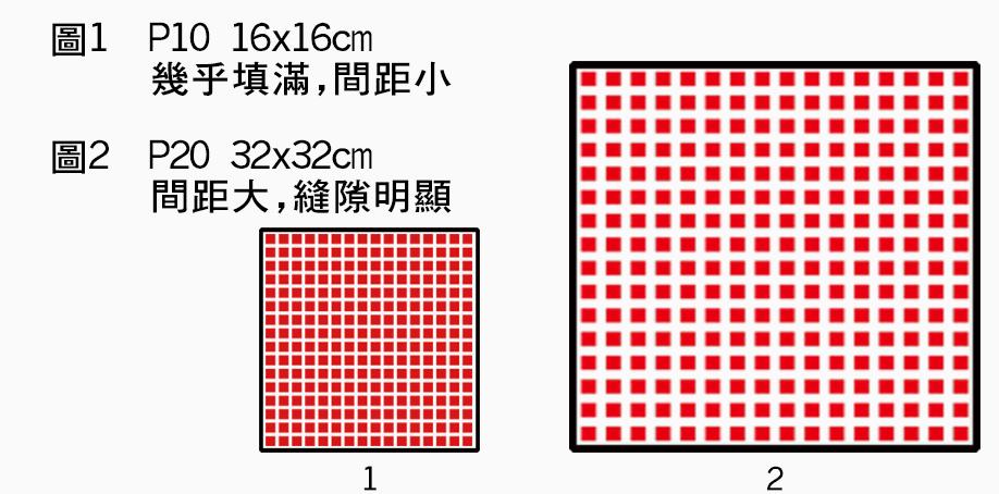 P10規格,16x16公分尺寸幾乎填滿,間距小。P20規格,32x32公分尺寸間距大,縫隙明顯。
