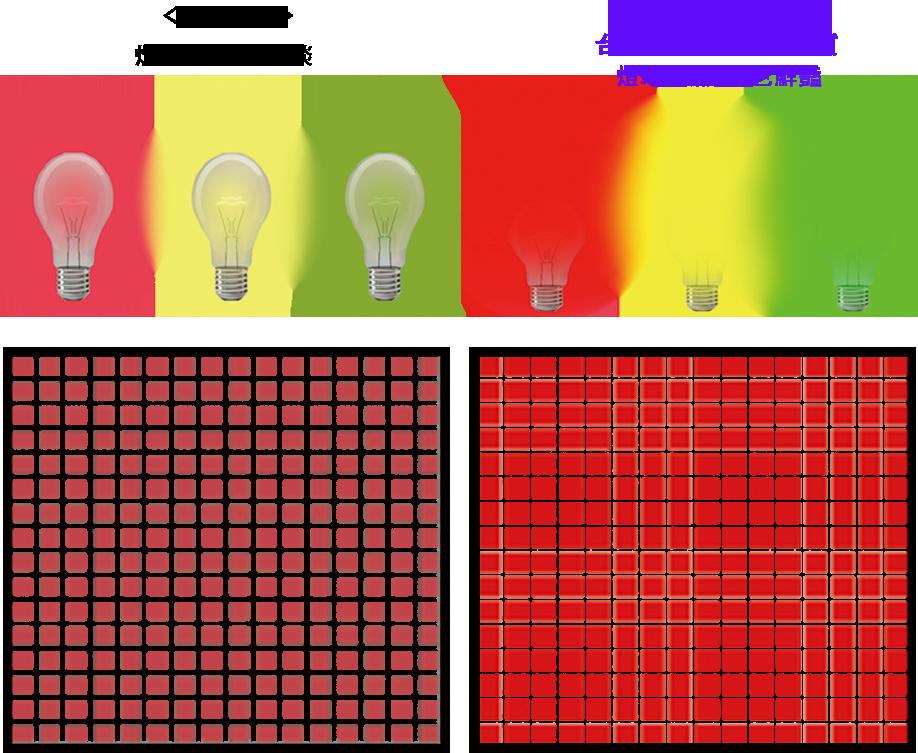 次方科技的LED是台灣大廠、台灣好品質,燈珠飽滿、顏色鮮豔